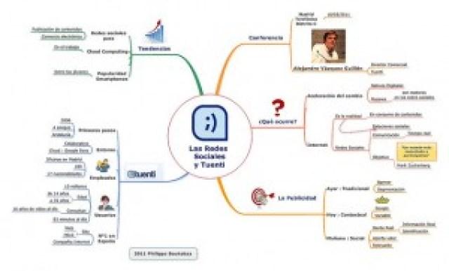 Las Redes Sociales y Tuenti