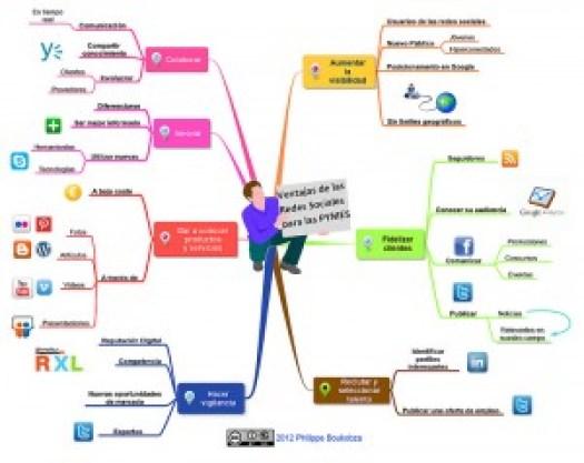 Ventajas las redes sociales para PYMES