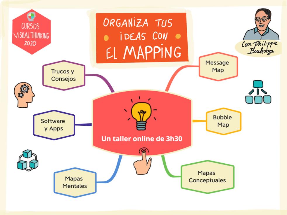 Organiza tus ideas con el mapping