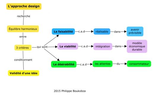 concept map app design