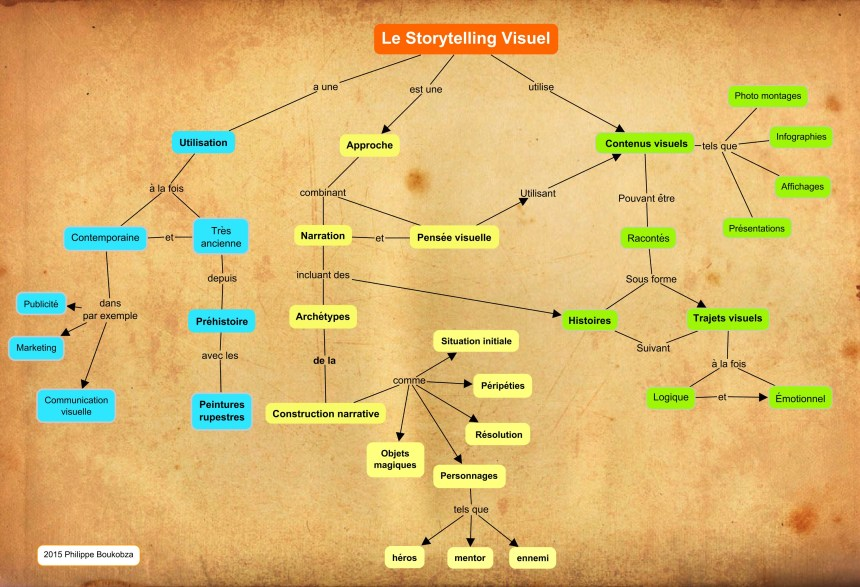 Storytelling Visuel 1.2