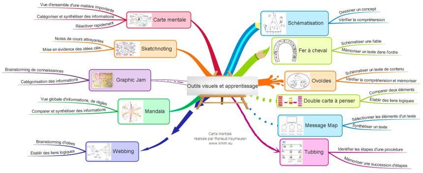 Outils visuels et apprentissage