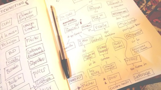 making of carte conceptuelle sketchnoting