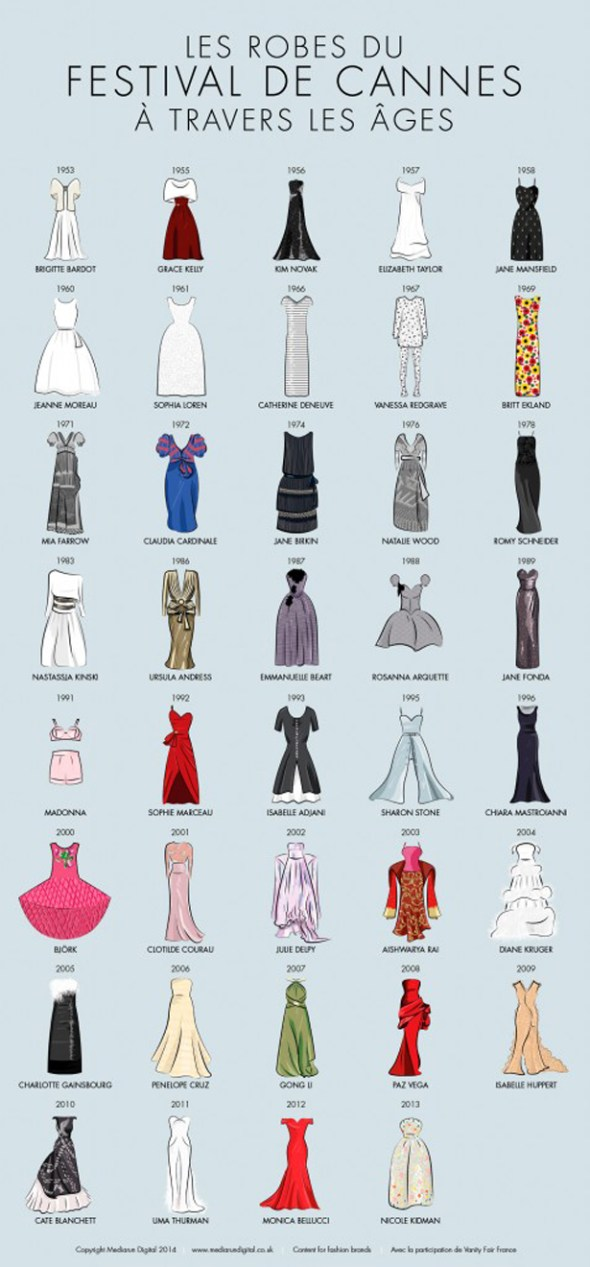 MOST MEMORABLE CANNES DRESSES INFOGRAPHIC