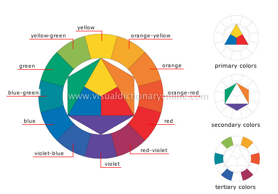 Using a Colour Wheel