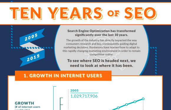 Ten Years of SEO 2005 – 2015 [Infographic]