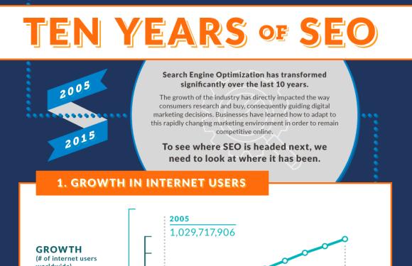 Ten Years of SEO 2005 – 2015 [Infographic]