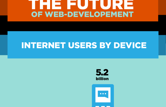 Web Development's Future: WordPress, Java and Android [Infographic]