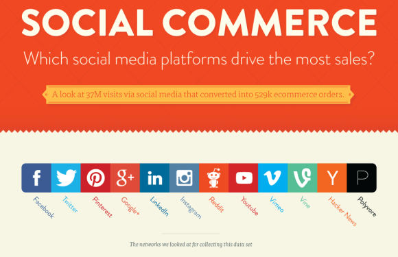 Social Commerce: Which Social Media Platforms Drive the Most Sales? [Infographic]