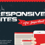 Why Responsive Sites Are Important? [Infographic]