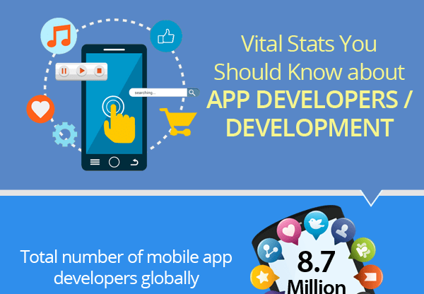 Vital Stats You Should Know about App Developers/Development [Infographic]