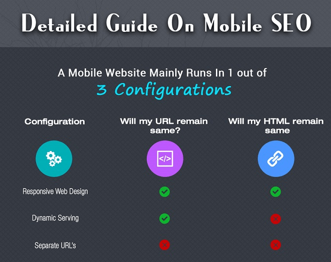 Detailed Guide on Mobile SEO [Infographic]
