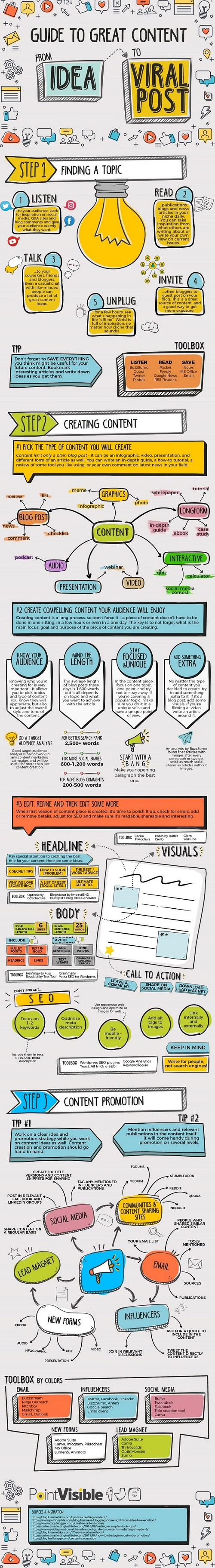 A Roadmap to Great Content - From Idea to Viral Post [Infographic]