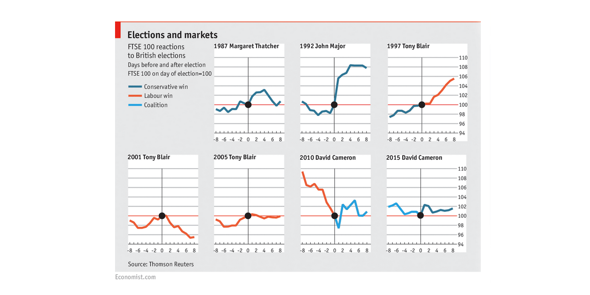 elections-markets