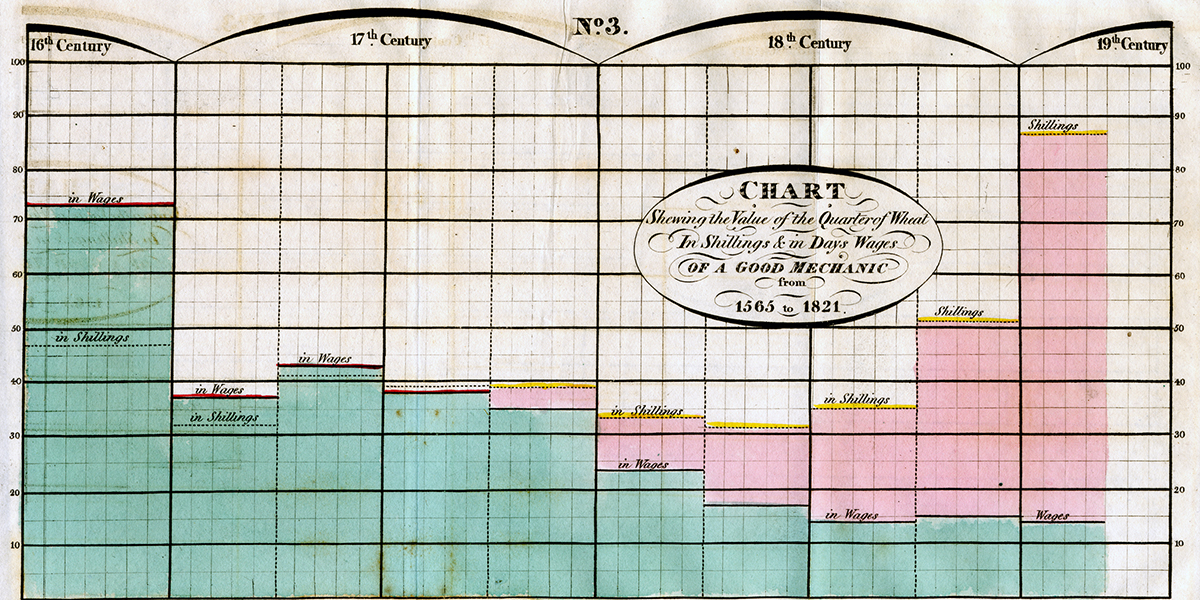 playfair-wheat-chart