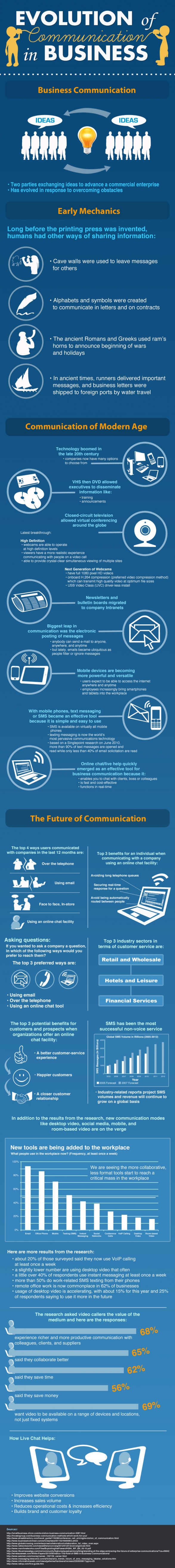 The Evolution of Communication in Business