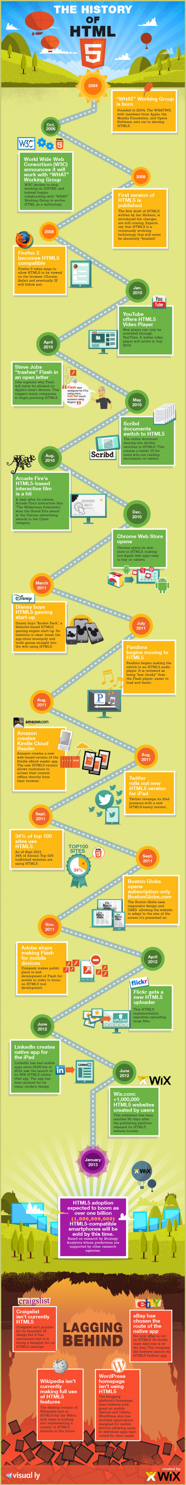 The Authentic Infographic History of HTML5