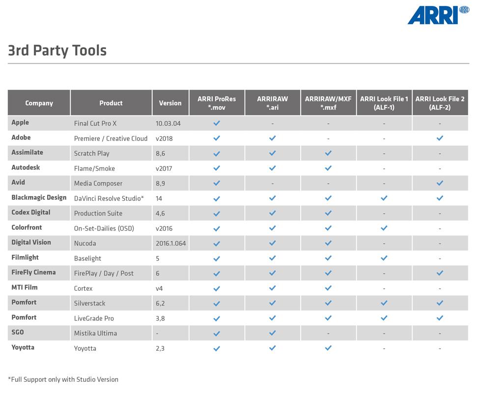 Applications et autres outils qui prennent en charge le fichier ARRI Look 2 (source : ARRI)