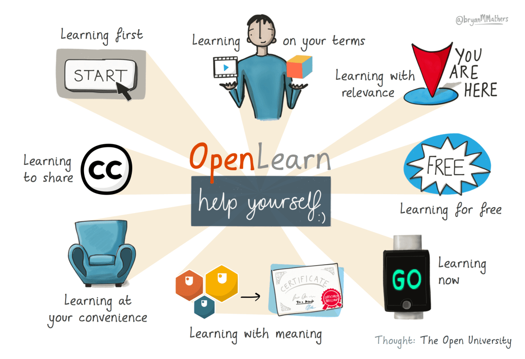 Openlearn principles