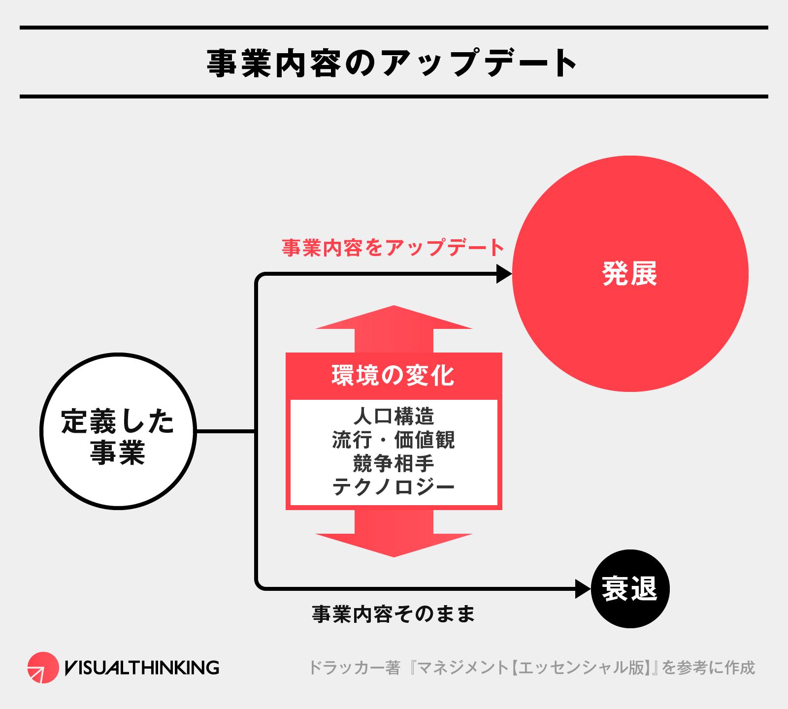 ドラッカー 図解 事業内容の定義