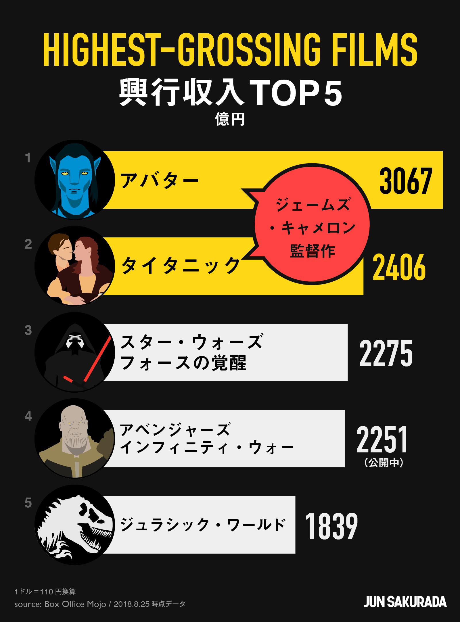 映画の興行収入ランキング TOP5