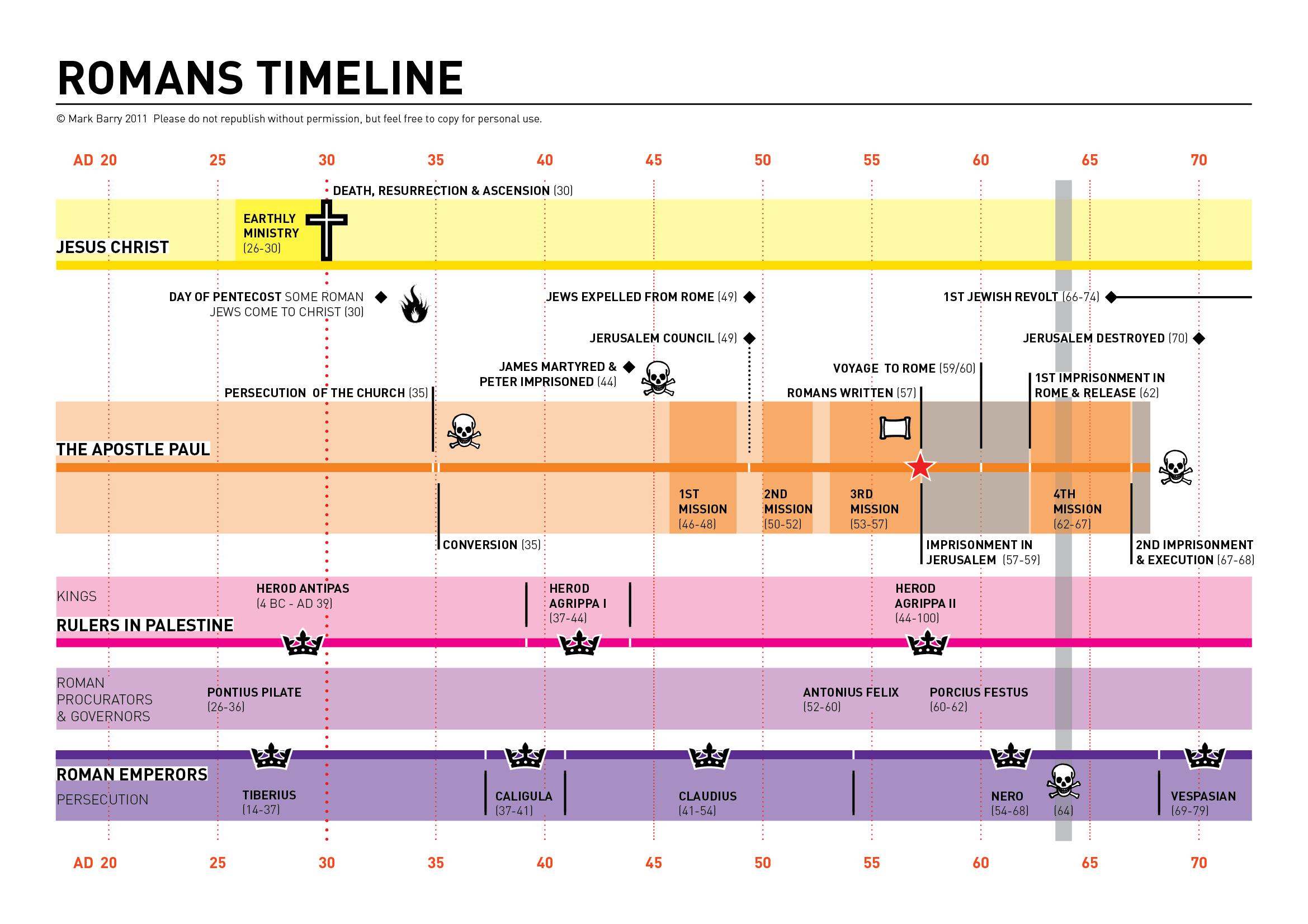 Romans Timeline