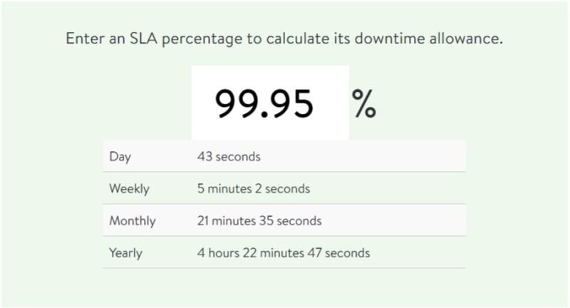 Uptime calcular using SLA calc
