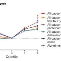 Beschermt magnesium tegen dementie?