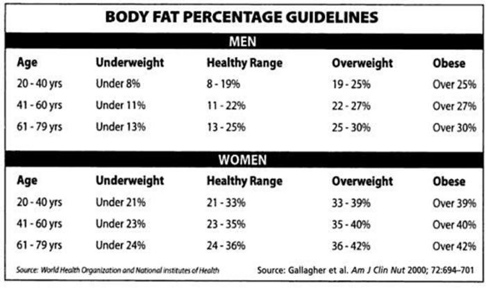 Fettleibig oder Untergewicht