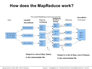 Hadoop MapReduce Explained with an Example  Reskilling IT