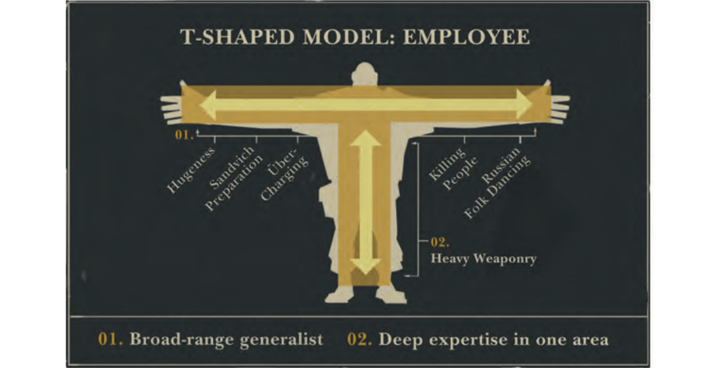 T Shaped Employees Overcome Agile Transformation Challenge