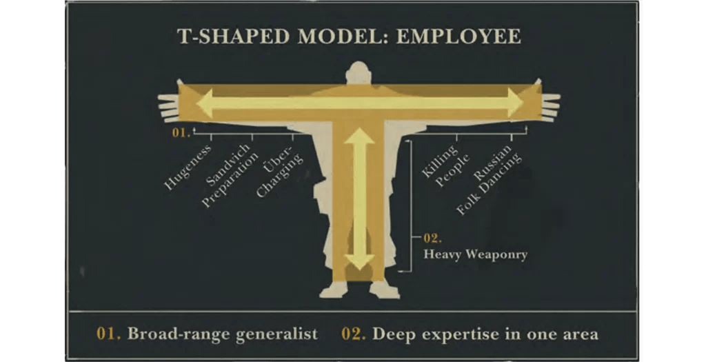 Valve Employee Empowerment for Agile Transformation