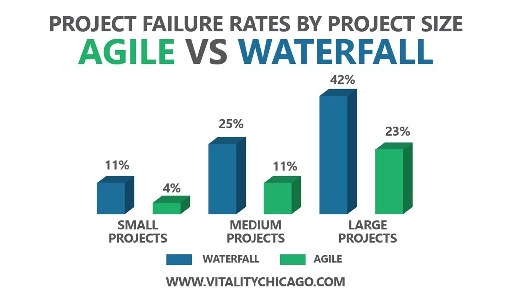 Agile vs Waterfall - Project Failure Rates by Project Size