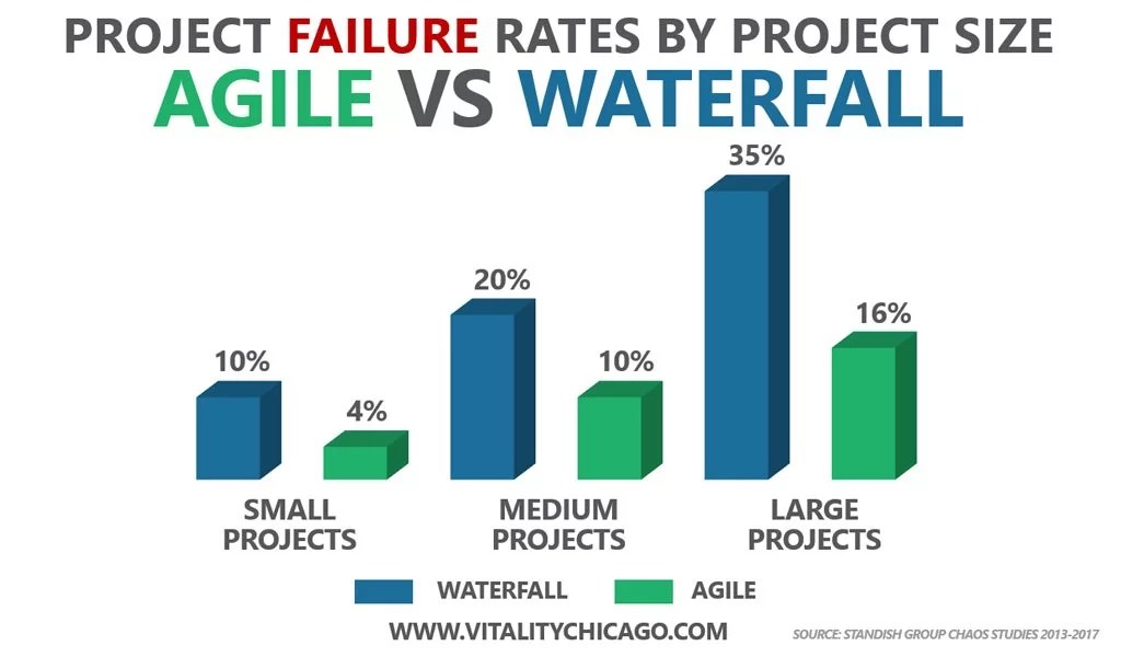 Chart showing Waterfall vs. Agile Project Success Rates