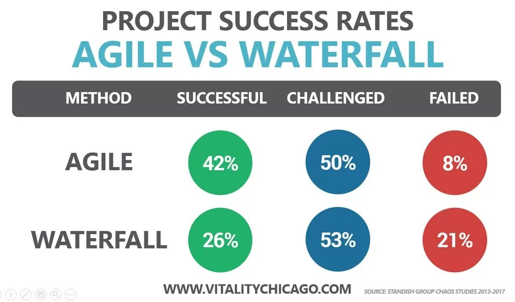 agile project success rates vs waterfall projects vitality