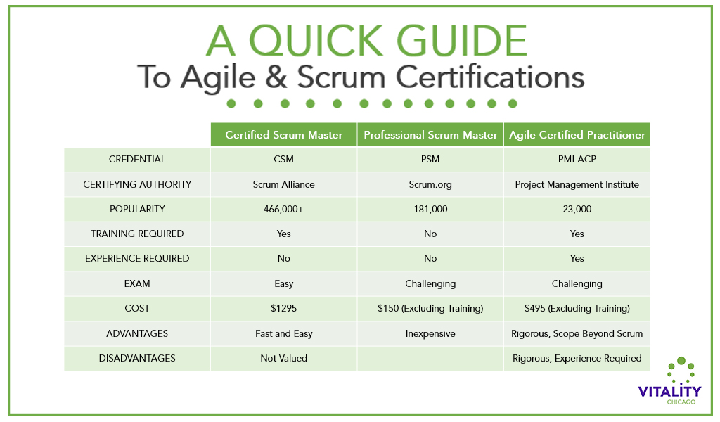 A Quick Guide To The Best Agile Certification Vitality Chicago