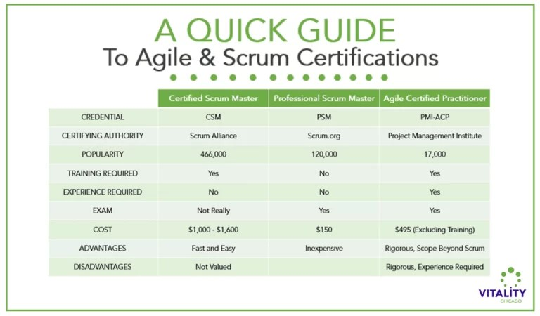 Quick Guide to best Agile Certification side by side chart