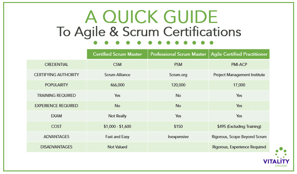 A Quick Guide to the Best Agile Certification | Vitality Chicago