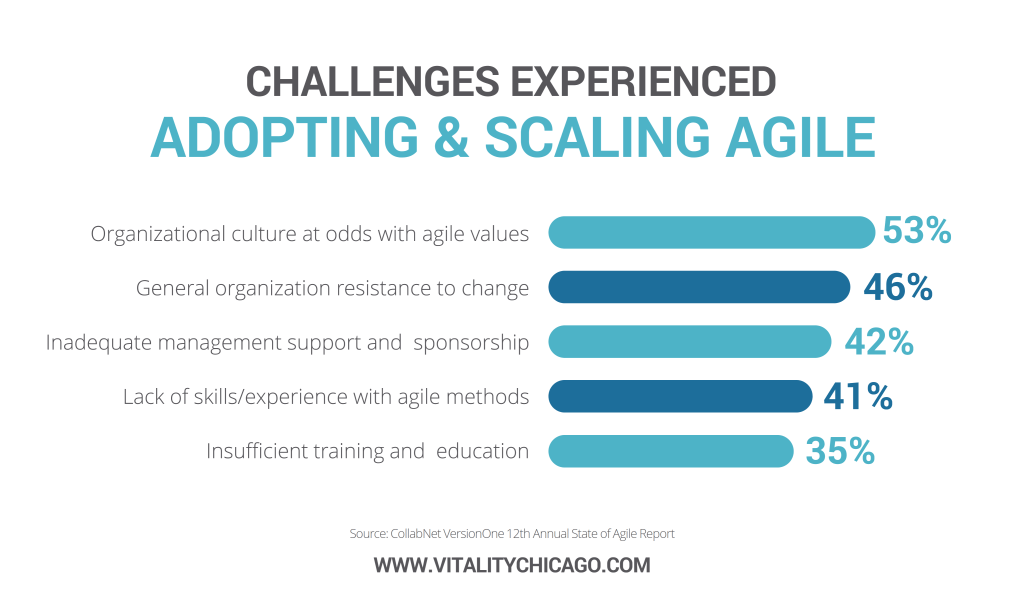 challenges experienced adopting agile