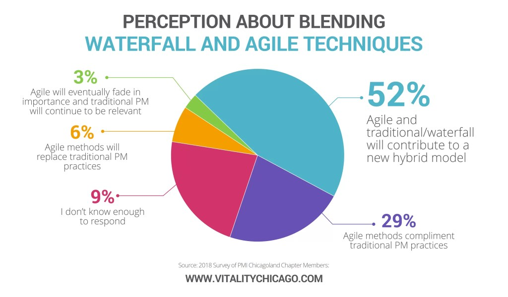 Many people believe that mixing agile and traditional approaches will result in a new hybrid agile approach.
