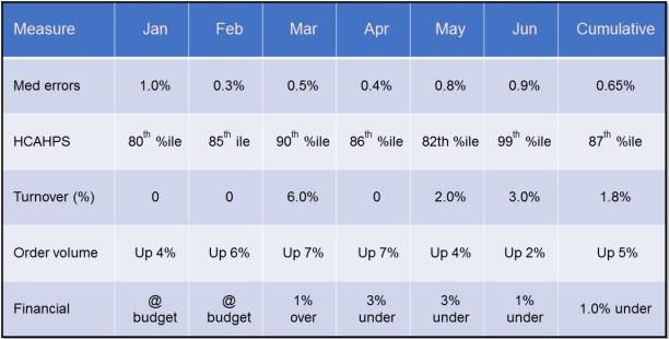 evaluate direct reports balanced scorecard