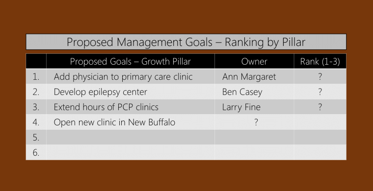 annual management plan goal ranking