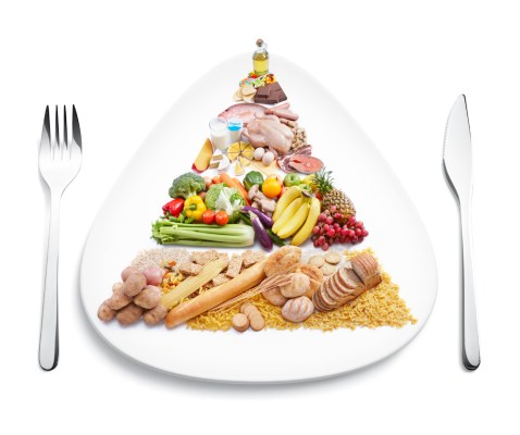 Image of the different food groups on a plate.