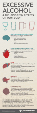 Excessive Alcohol Consumption and the Long-term Effects on Your Body Infographic