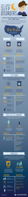 common sleep disorders infographic including insomnia, restless leg syndrome, narcolepsy and sleep apnea