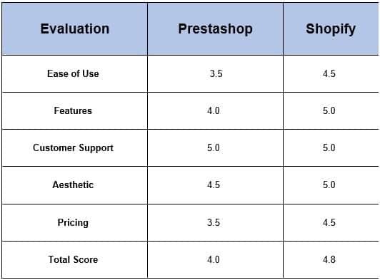 Prestahop vs. Shopify