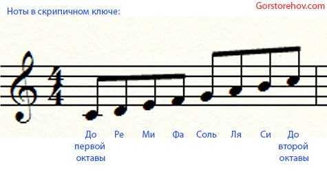 Музыкальный ключ скрипичный – О музыкальных ключах ...