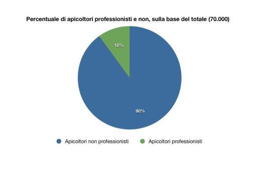 percentuale apicoltori professionisti e non