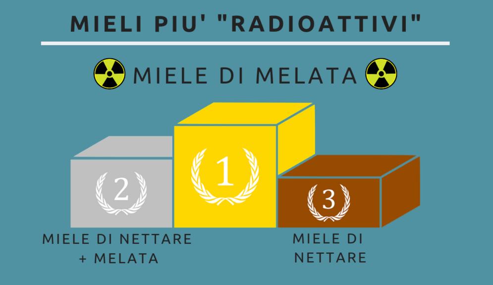 miele radioattivo