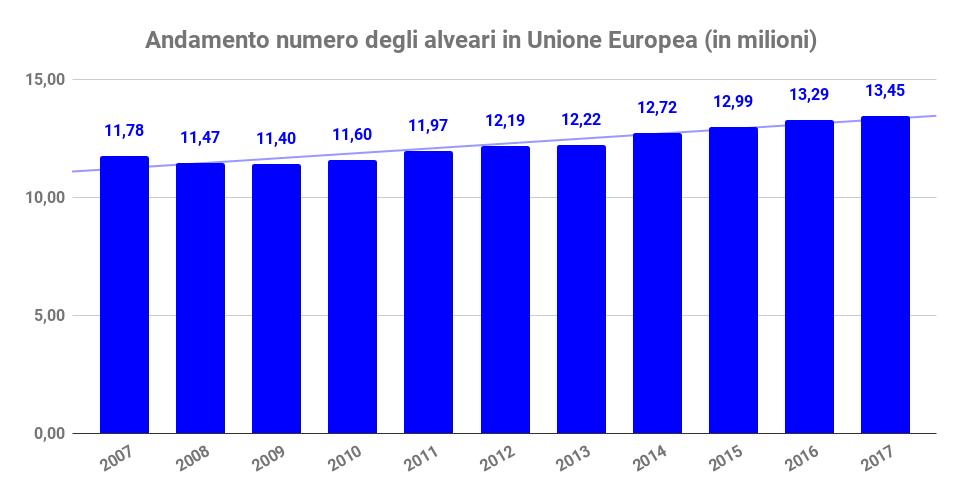 andamento alveari unione europea prezzo del miele